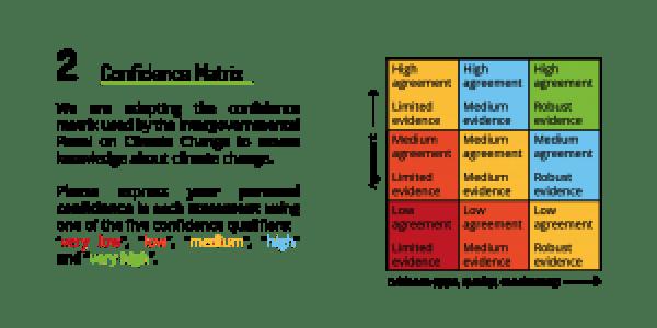 matrix elicitation method