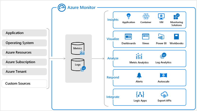 Azure Monitor Overview