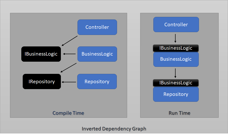 Dependency Inversion - Inverted Dependency Tree
