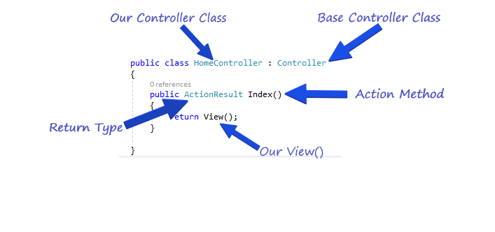 different-types-of-action-results-in-asp-net-mvc