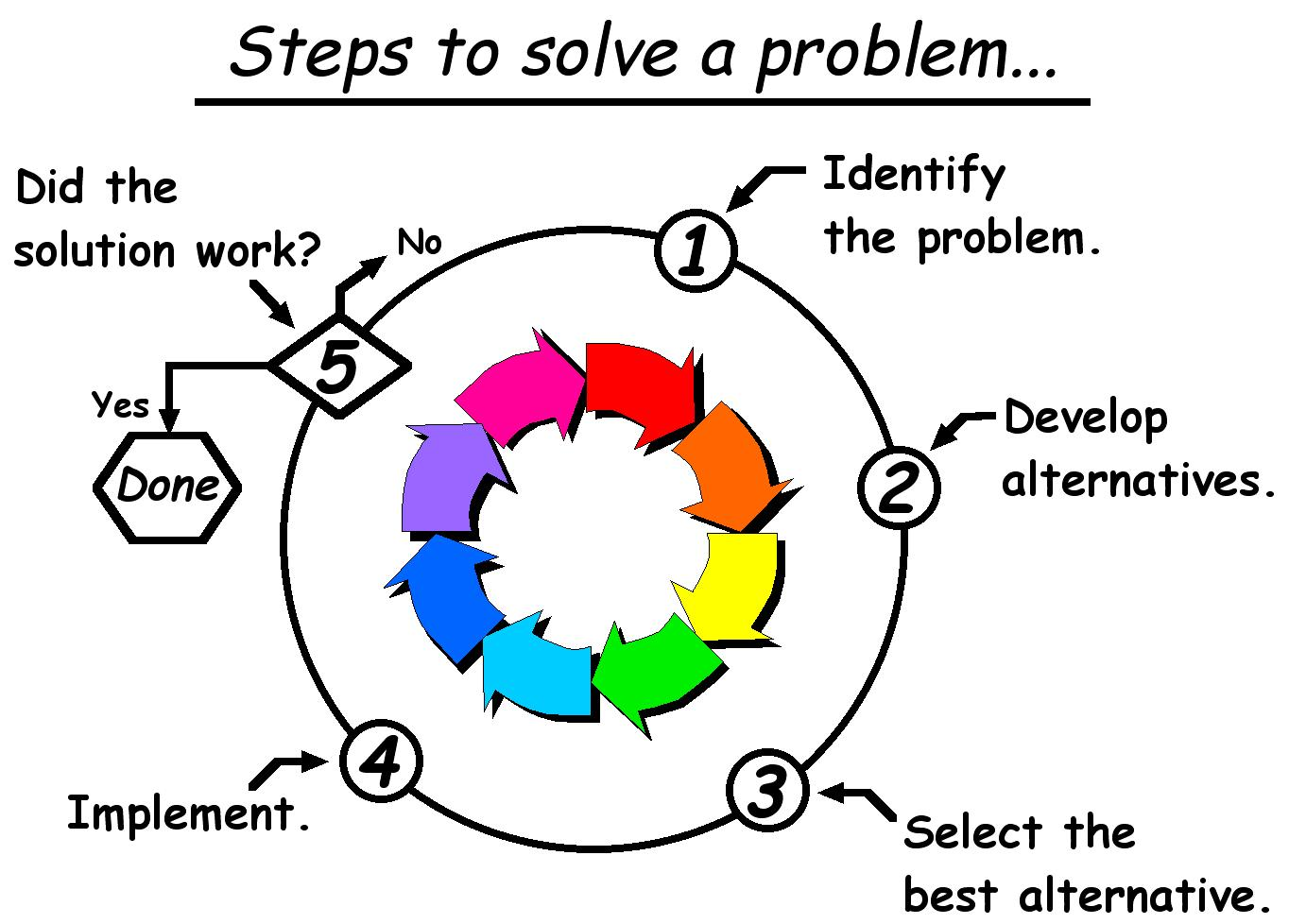 facing the problem will solve the problem Explore common problem solving interview questions and learn the answers that employers are looking for.