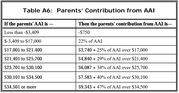 Parent Contribution from AAI