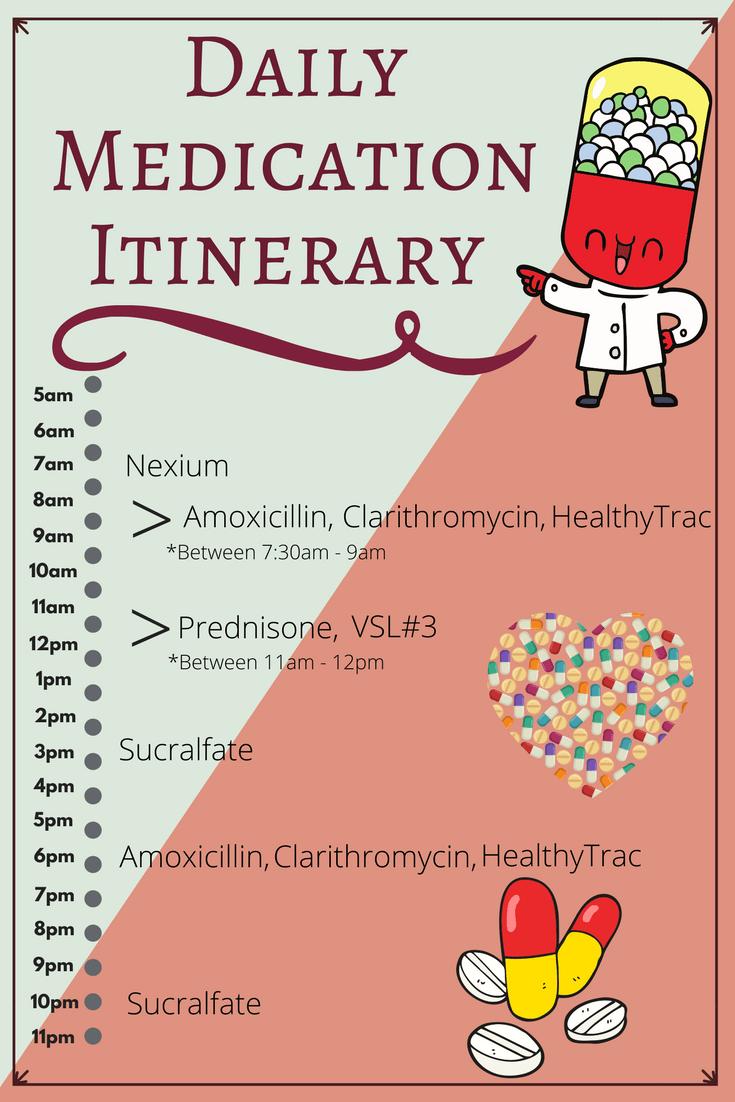 Daily Medication Itinerary