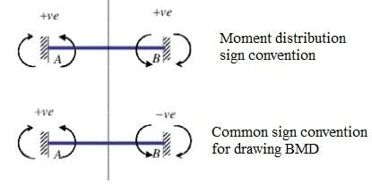Moment distribution and common sign convention comparison