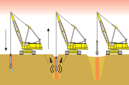 Vibroflotation