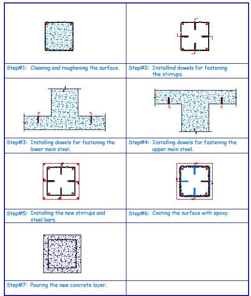 Increasing the cross-sectional area of column by RC jacketing.