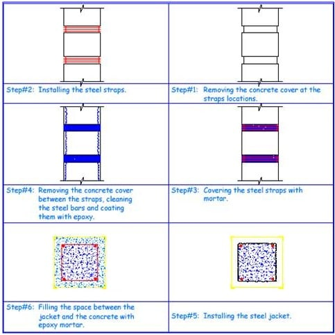 Increasing the cross-sectional area of column by steel jacketing.