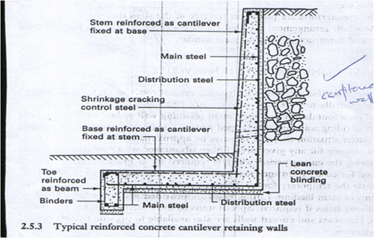 Typical reinforced concrete cantilever retaining walls