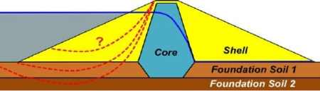 Core and Outer shell