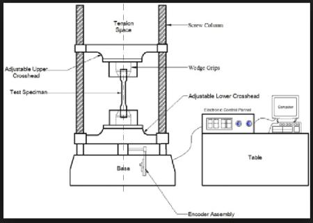 ension Test on Steel Rod Arrangement on UTM