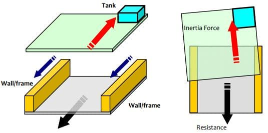 Buildings Twist During Earthquake Shaking Due to Mismatch in Line of Action of Inertia Force
