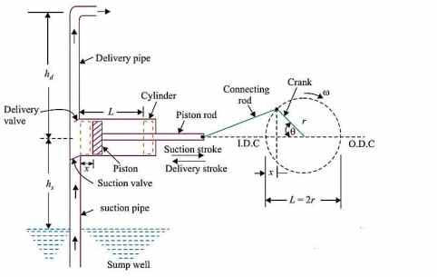 Components of Reciprocating pump