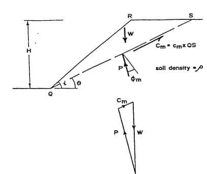 Culmann Method of Slope Stability Analysis