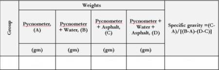 Table for recording readings of specific gravity of bitumen