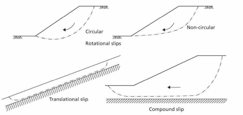 Types of Slope Failure