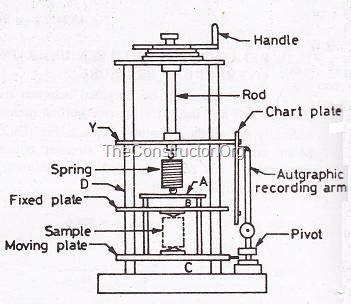 Unconfined Compression Testing Machine (Spring Type)