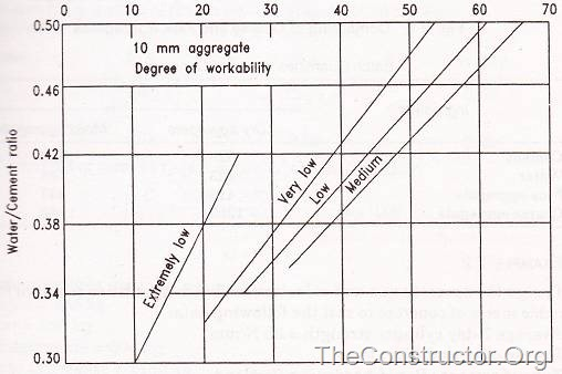 Relation between water-cement ratio and Reference Number