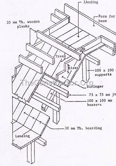 Details of formwork for stair