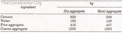 Batch Quantities per cubic metre of concrete