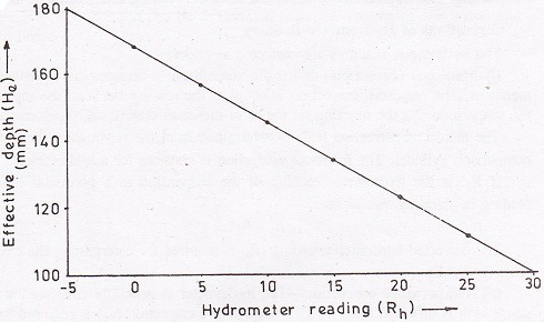 Hydrometer Calibration Chart