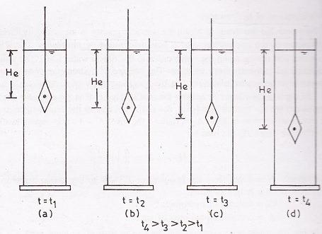 Downward Movement of Hydrometer