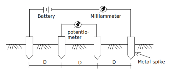 Electrical resistivity method