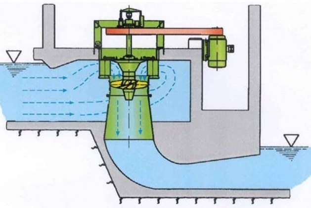 Kaplan Turbine – its Components, Working and Application