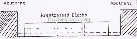 Pre-Tensioning in Prestressed Concrete