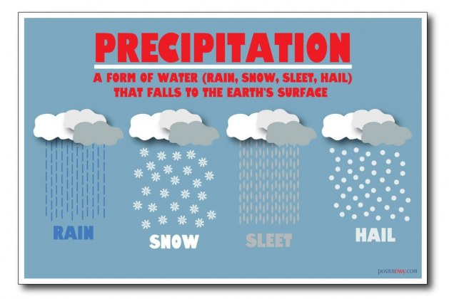 Precipitation – Types and Features