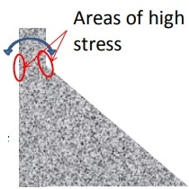 Inertia forces due to mass of the dam