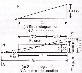 Stress distribution across the cross section of a column