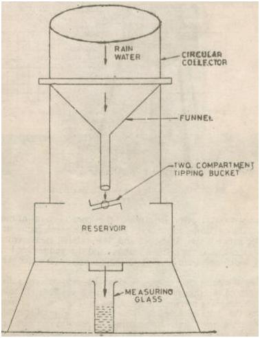 Recording Mechanism of Tipping Bucket Type Recording Raingauge