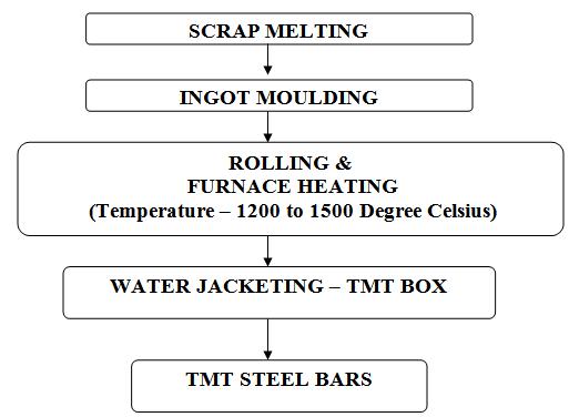 TMT Reinforcement Steel Manufacturing Process