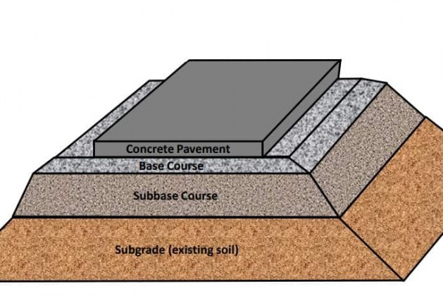 Composition and Structure of Rigid Pavement
