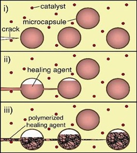 self healing action of smart polymer material