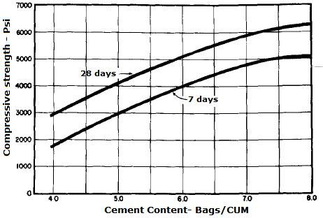 Effect of cement content on compressive strength