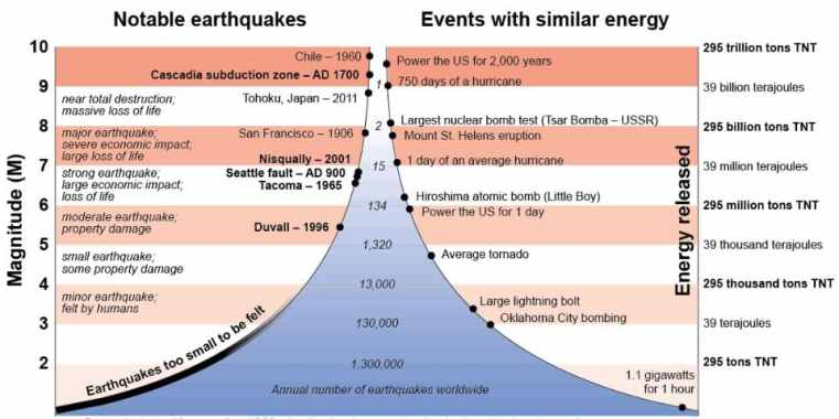 Annual Number of Earthquakes Worldwide