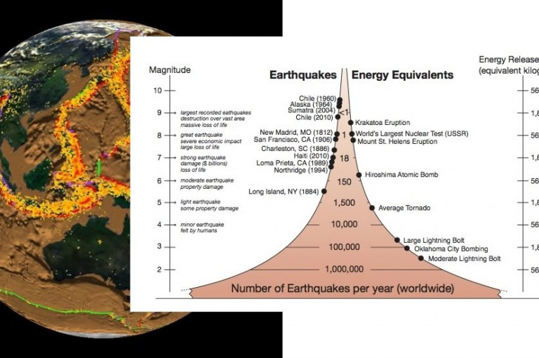 Frequency of Earthquakes Worldwide
