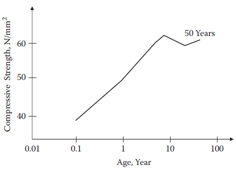 Variation of compressive strength with age of concrete