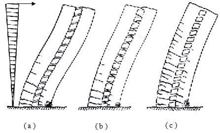 Vortex shedding phenomenon