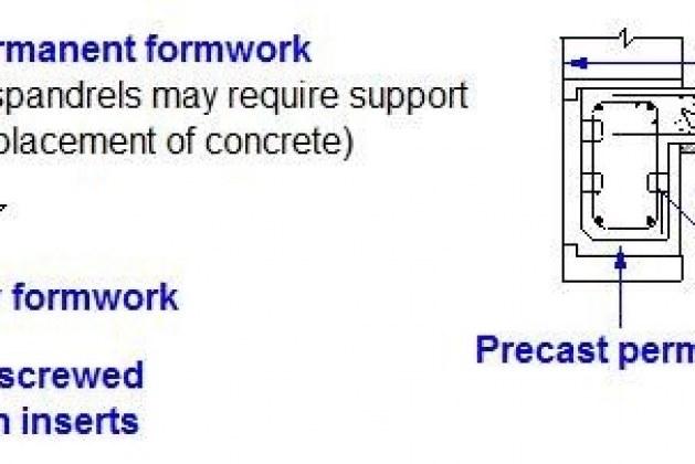 Permanent Formwork Method for Beam Construction