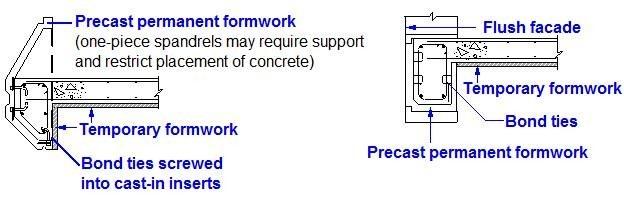 Non-Composite Permanent Formwork