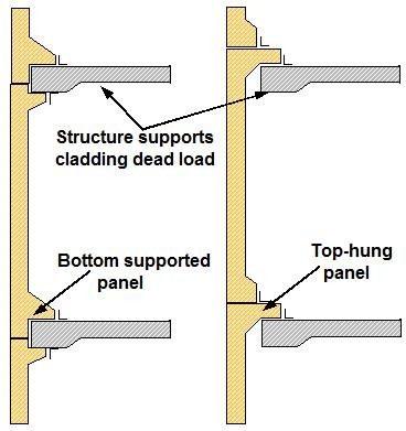 Non-load bearing cladding panel