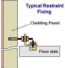 Types of Fixings of Precast Cladding