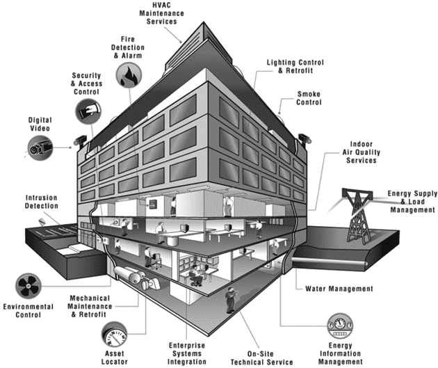 Building Security and Control Systems