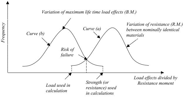 Load variation and material resistance variation curve