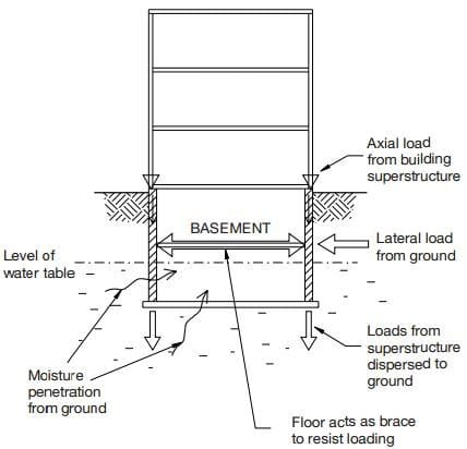 Load and Moisture action on Underground or Basement Walls