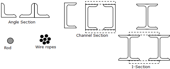 Cross-section of Tension Members