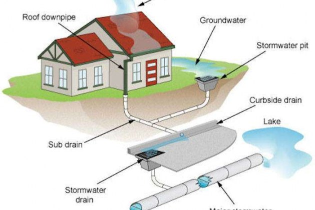 Drains and Sewers Terms Definitions