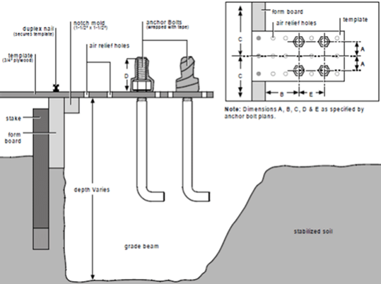 Anchor bolts in foundation